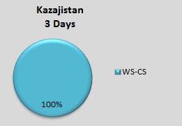 Kazakistan lo