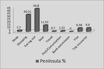 Peninsual