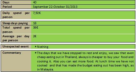 Tailandia comentario